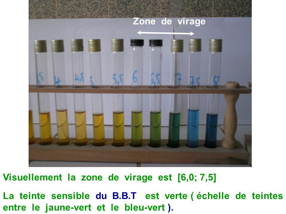 Zone de virageVisuellement la zone de virage est [6,0; 7,5]